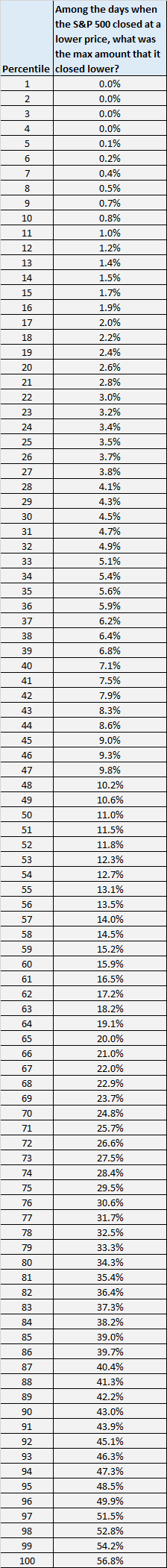 Lowest closing S&P 500 price table