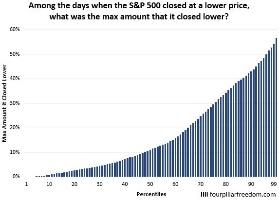 Lowest S&P 500 closing price