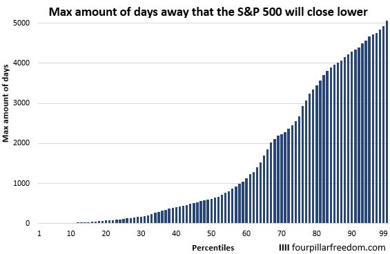 Number of days S&P 500 will close lower