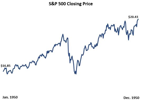 S&P 500 price during 1950