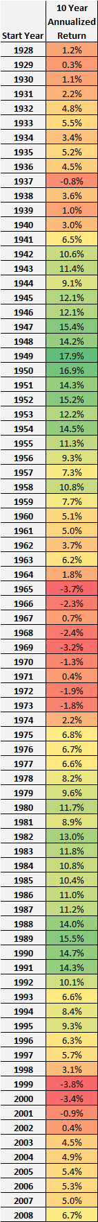 10-year returns for S&P 500