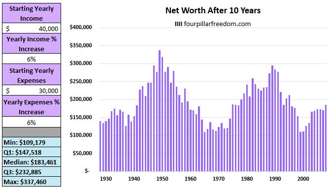 Why increasing spending crushes your net worth