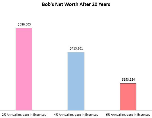 Net worth after 20 years
