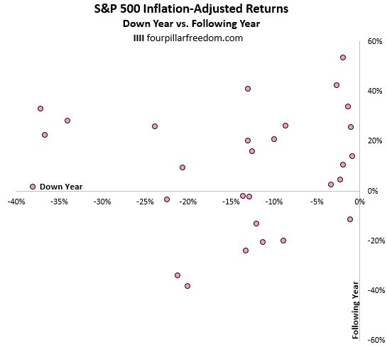 S&P 500 recovery after a down year