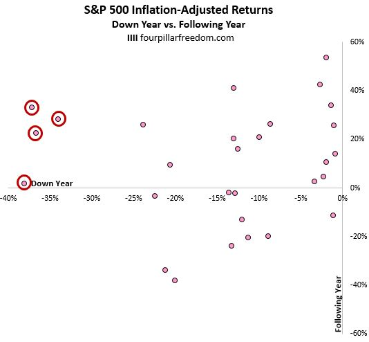S&P 500 return after dropping 30% or more in one year