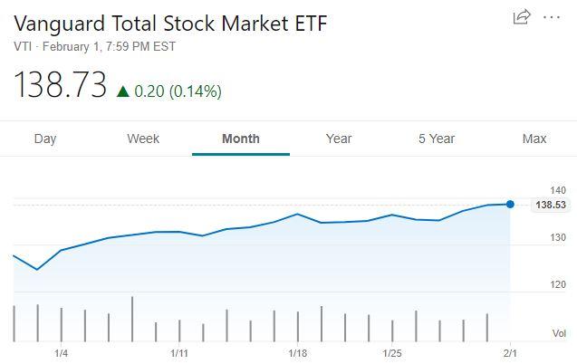 VTI stock price February 2019