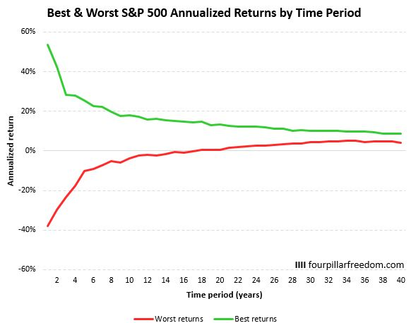 Best and worst S&P 500 returns