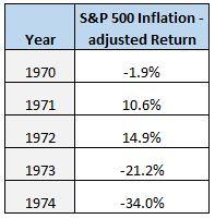 Worst S&P 500 5-year return period ever