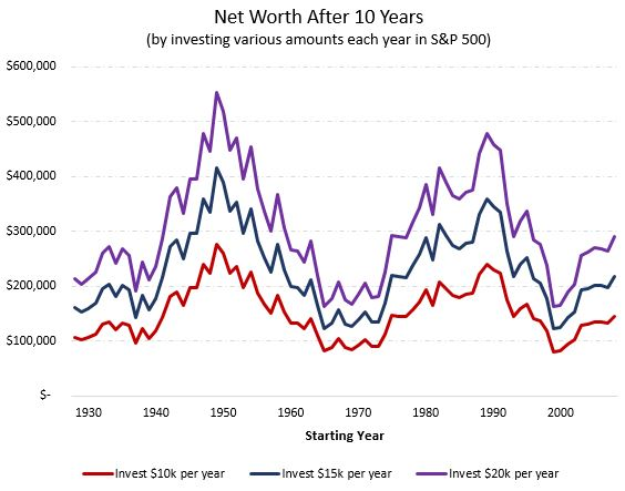 Different investment strategies