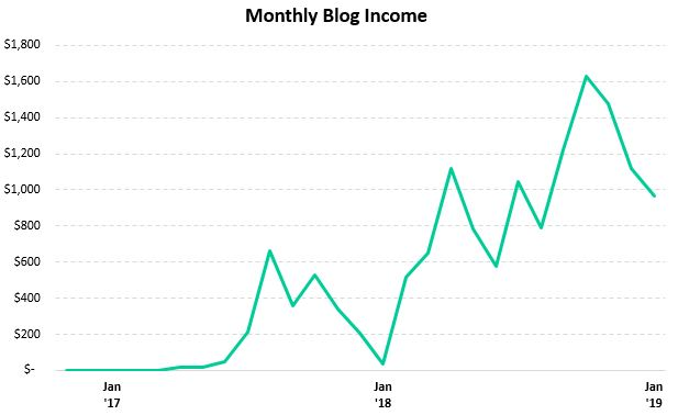 Monthly blogging income