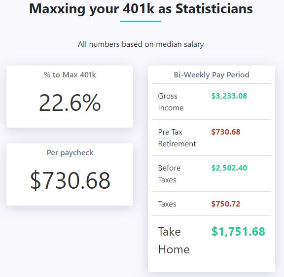 How to max out 401(k) as a statistician