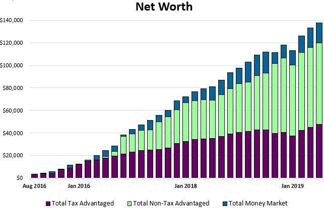 Net Worth April 2019