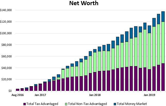 Net worth update
