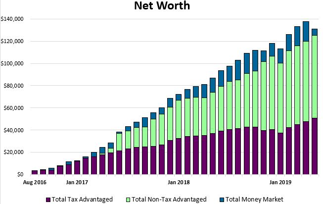 Net worth chart as of May 1, 2019
