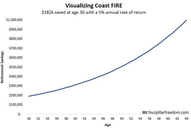 Coast FIRE example