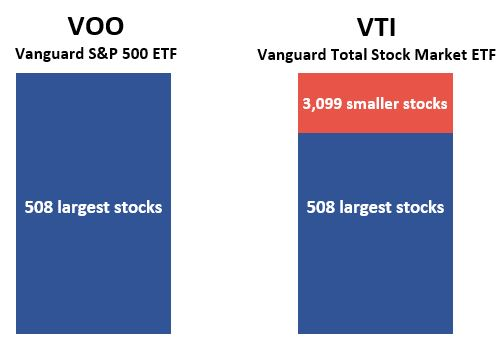VOO vs. VTI visual comparison