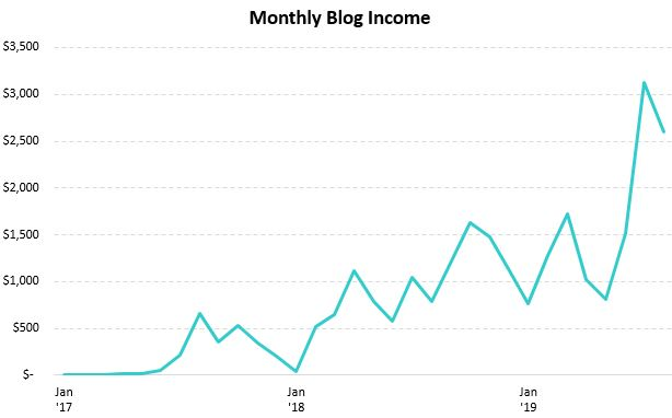 Line chart of my monthly online income