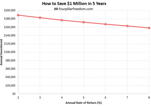 How to save $1 million in 5 years