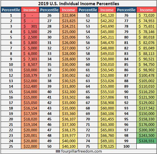 2019 U.S. Individual Income Percentiles