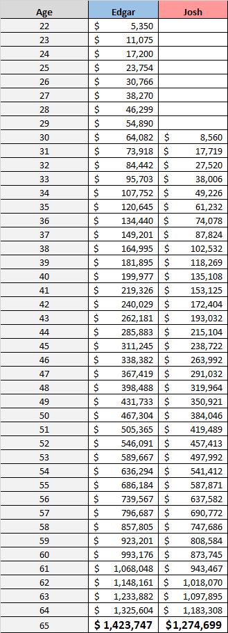 Compound interest example with two different starting points