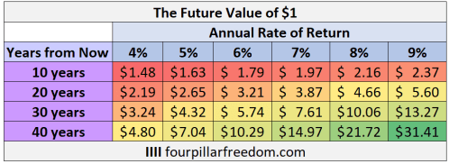 The future value of $1