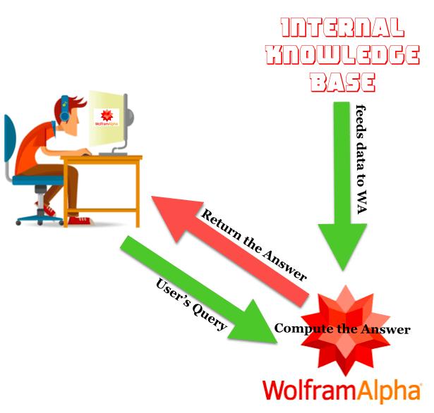 How Wolfram Alpha works