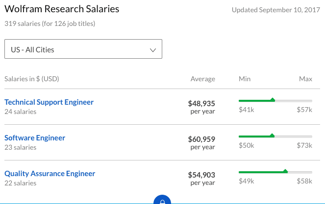 Wolfram Alpha salary