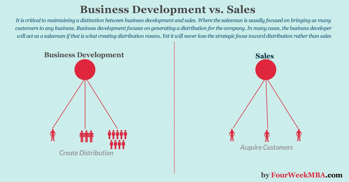 business-development-vs-sales