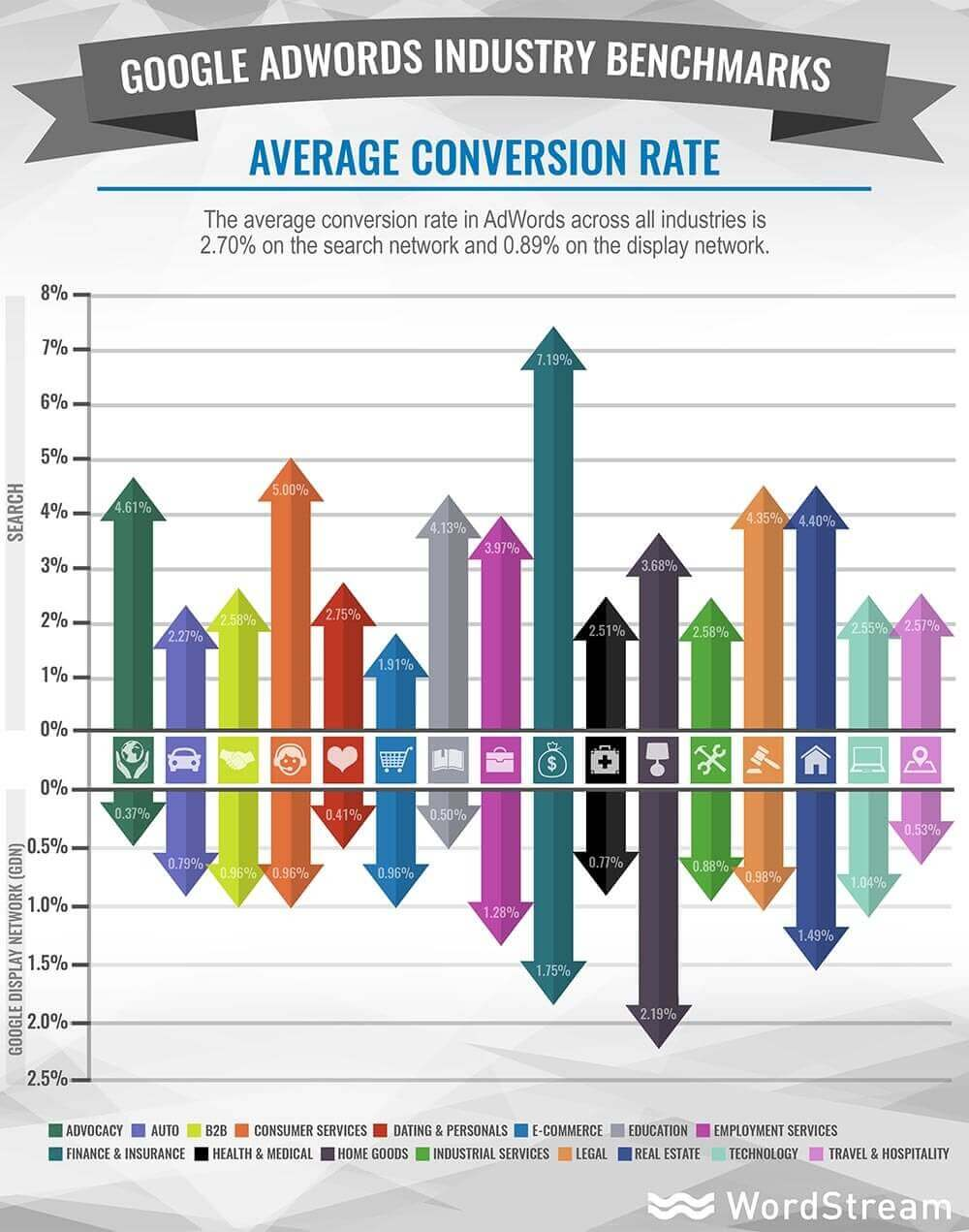 adwords-industry-benchmarks-average-conversion-rate