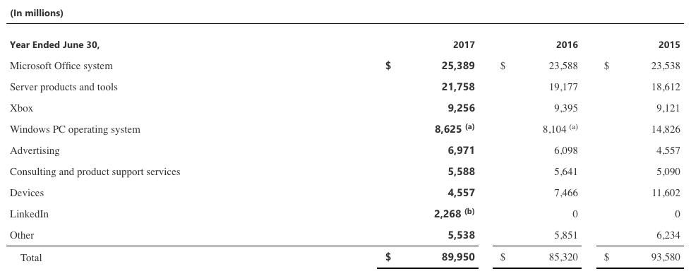 microsoft-financials