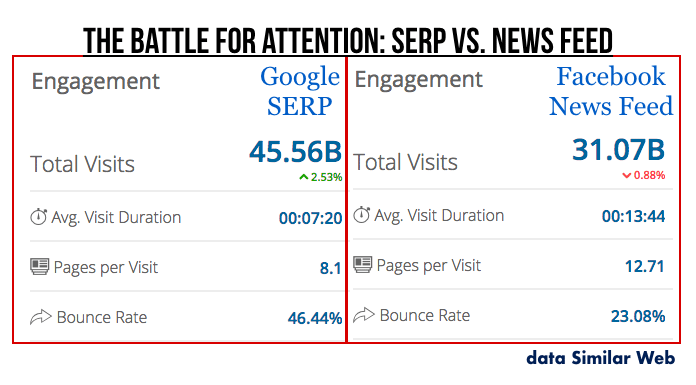 google-vs-facebook-battle-for-attention
