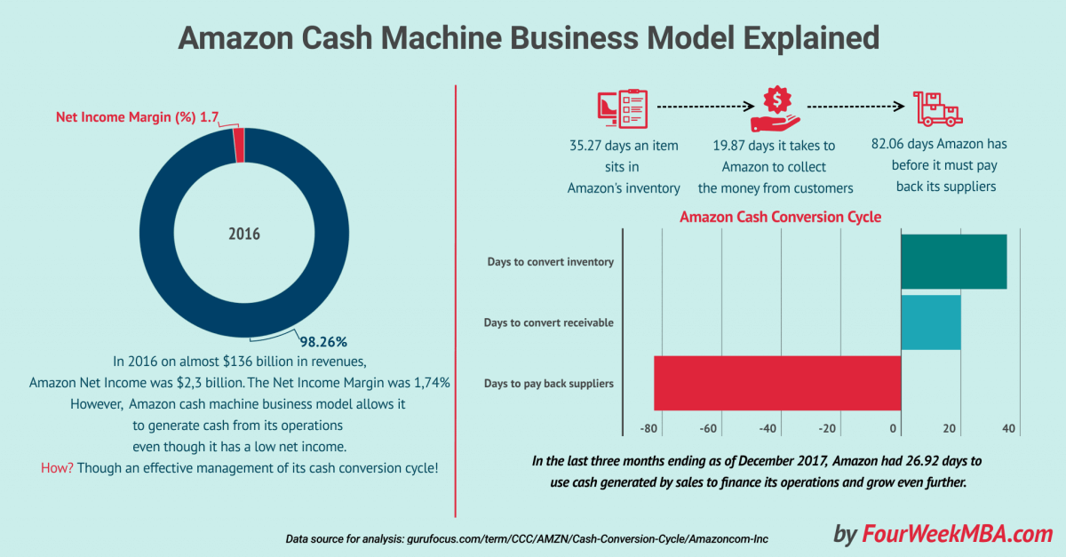What Is Cash Conversion Cycle? Amazon Cash Machine Business Model Explained
