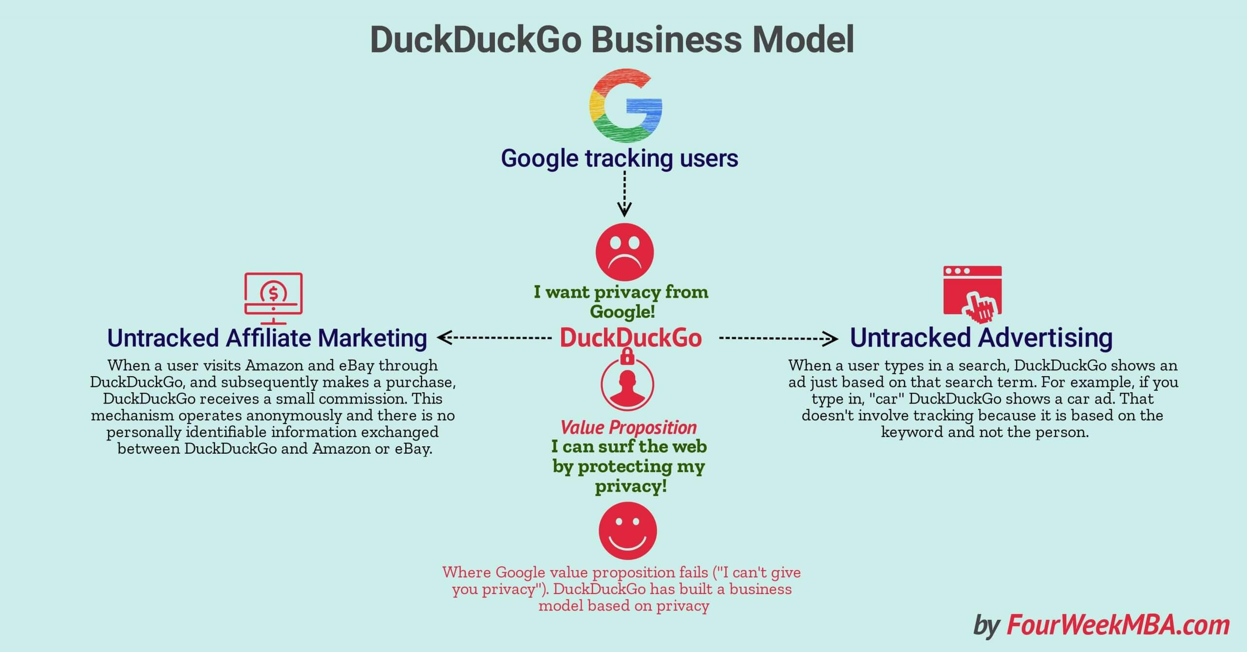 How Does DuckDuckGo Make Money? DuckDuckGo Business Model Explained