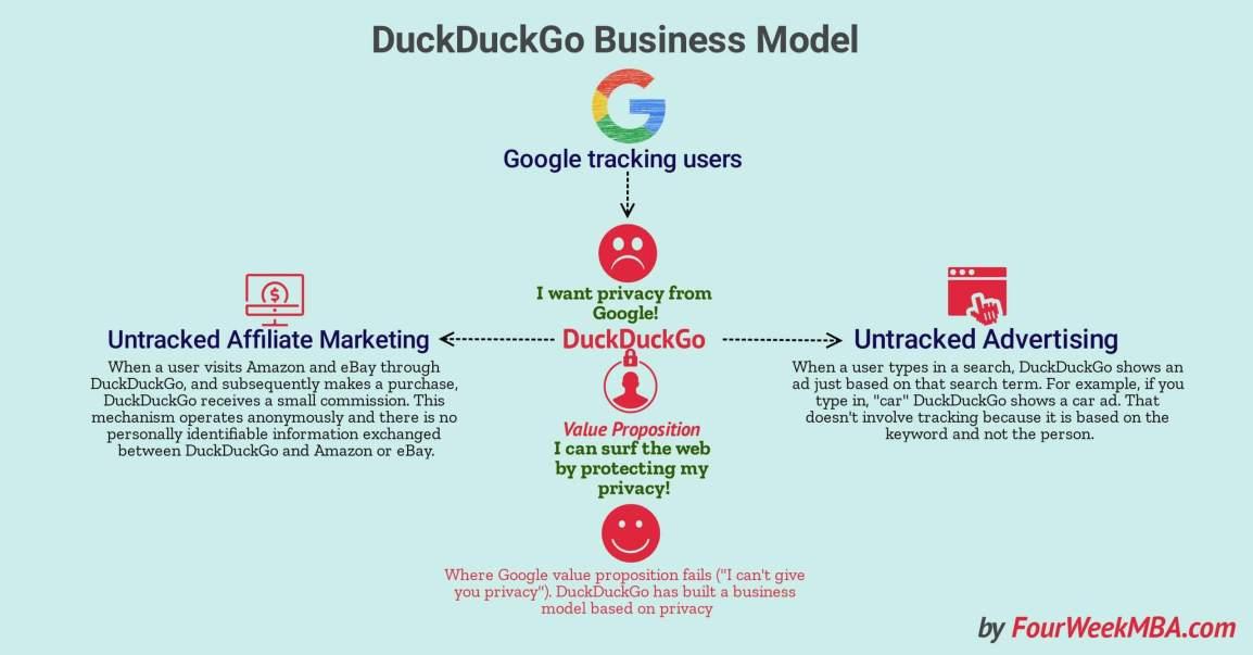 duckduckgo-business-model