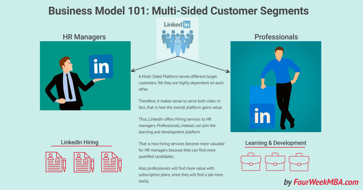 LinkedIn Multi-Sided Platform Business Model Explained