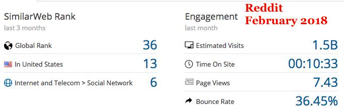 reddit engagement metrics