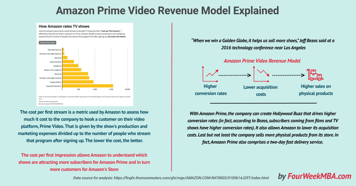 What Is the Cost per First Stream Metric? Amazon Prime Video Revenue Model Explained