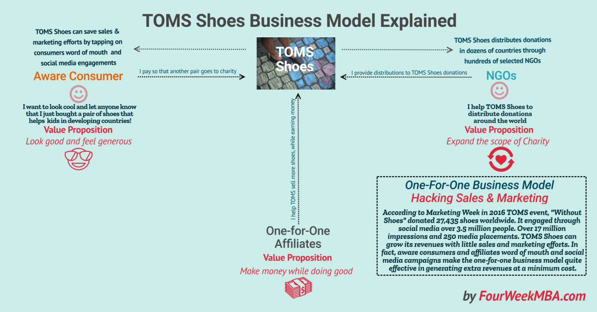 How Does TOMS Shoes Make Money? The One-For-One Business Model Explained