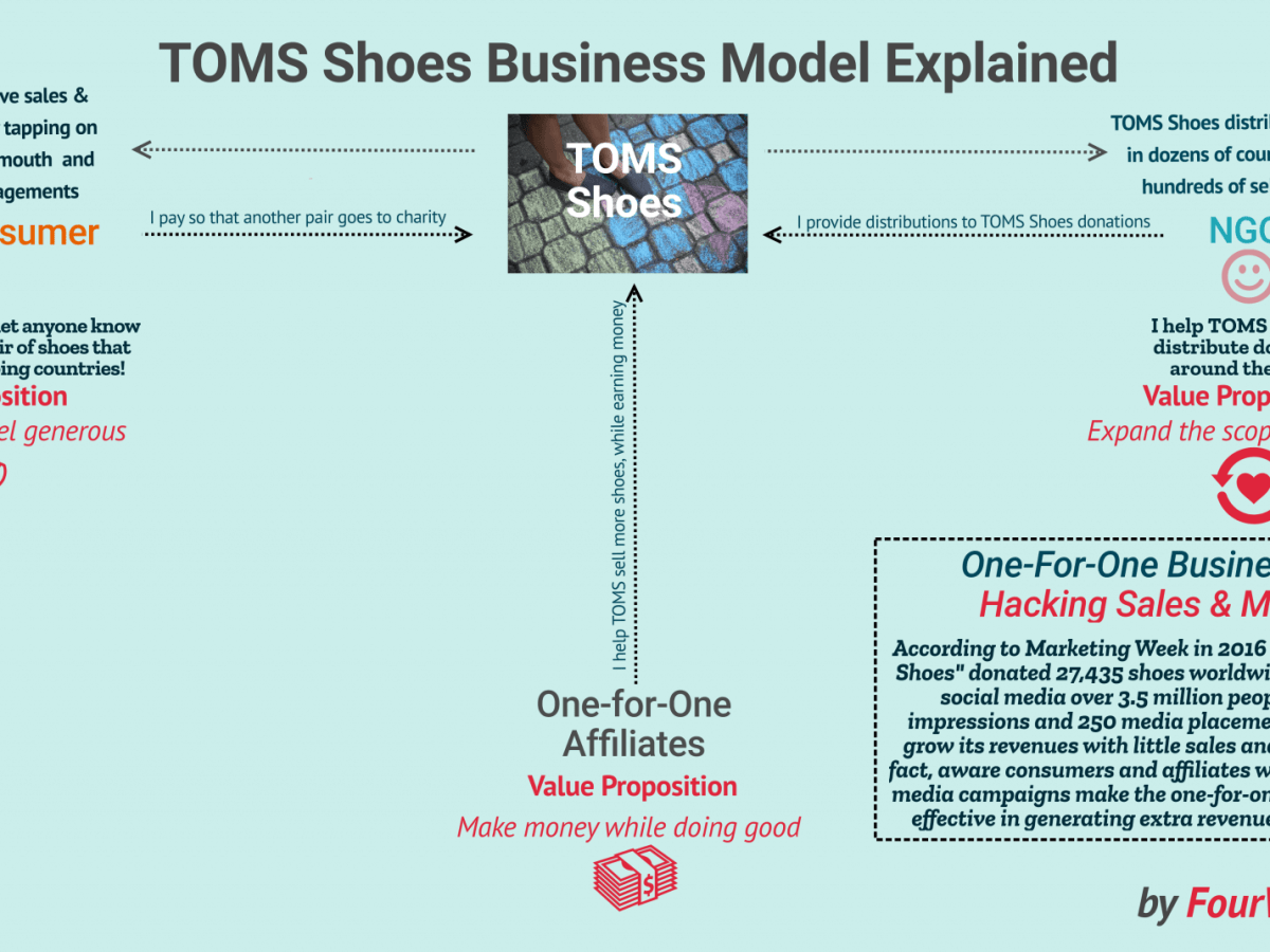 d083a036c8e How Does TOMS Shoes Make Money  The One-For-One Business Model Explained -  FourWeekMBA