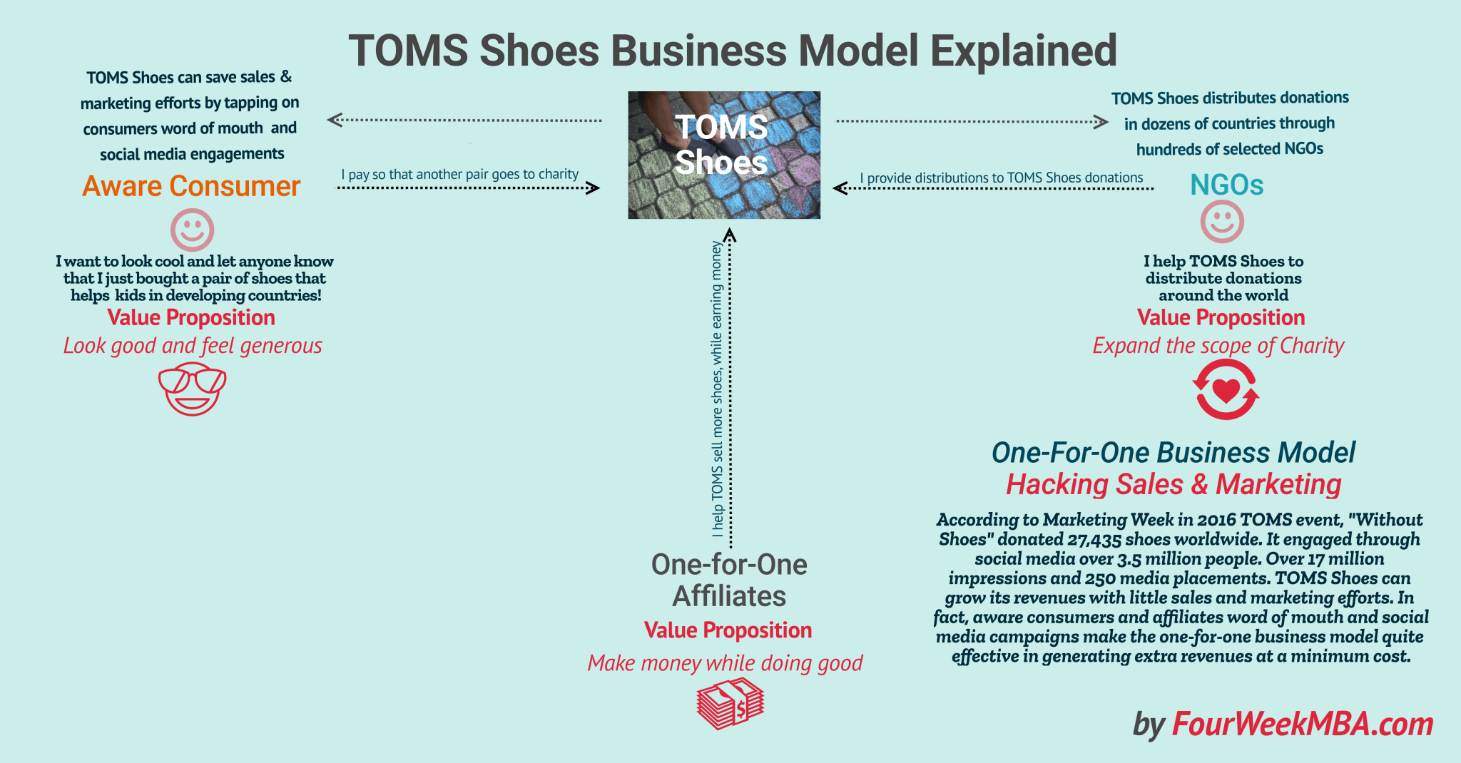 How Does TOMS Shoes Make Money? The One