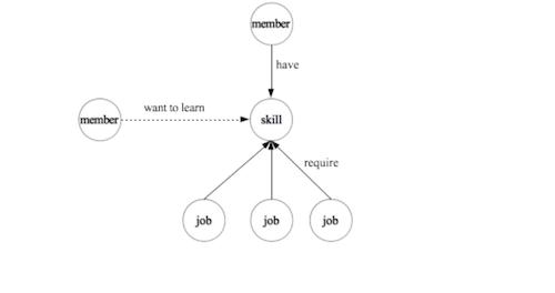 linkedin-knowledge-graph