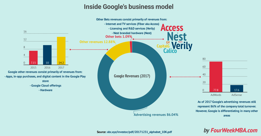 how-does-google-make-money