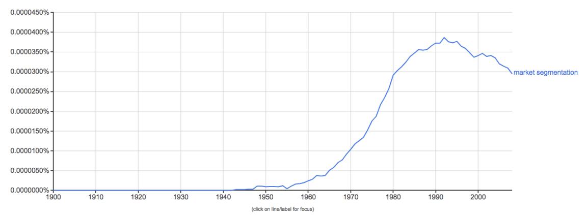 google-ngram-viewer-market-segmentation