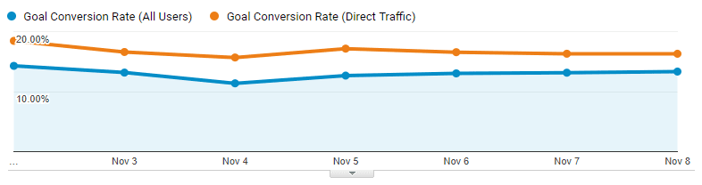 all-users-vs-direct-traffic