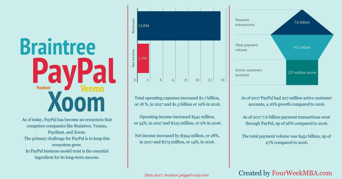 how-does-paypal-make-money