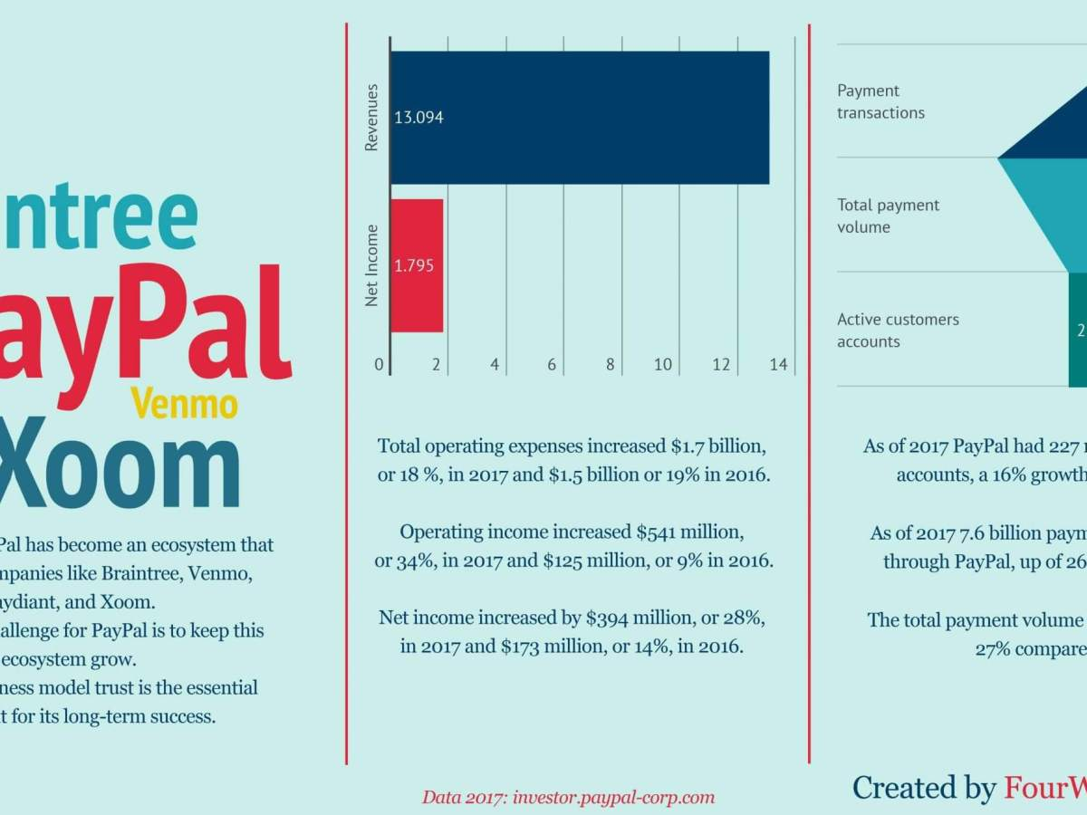 How Does Paypal Make Money Paypal Business Model In A Nutshell