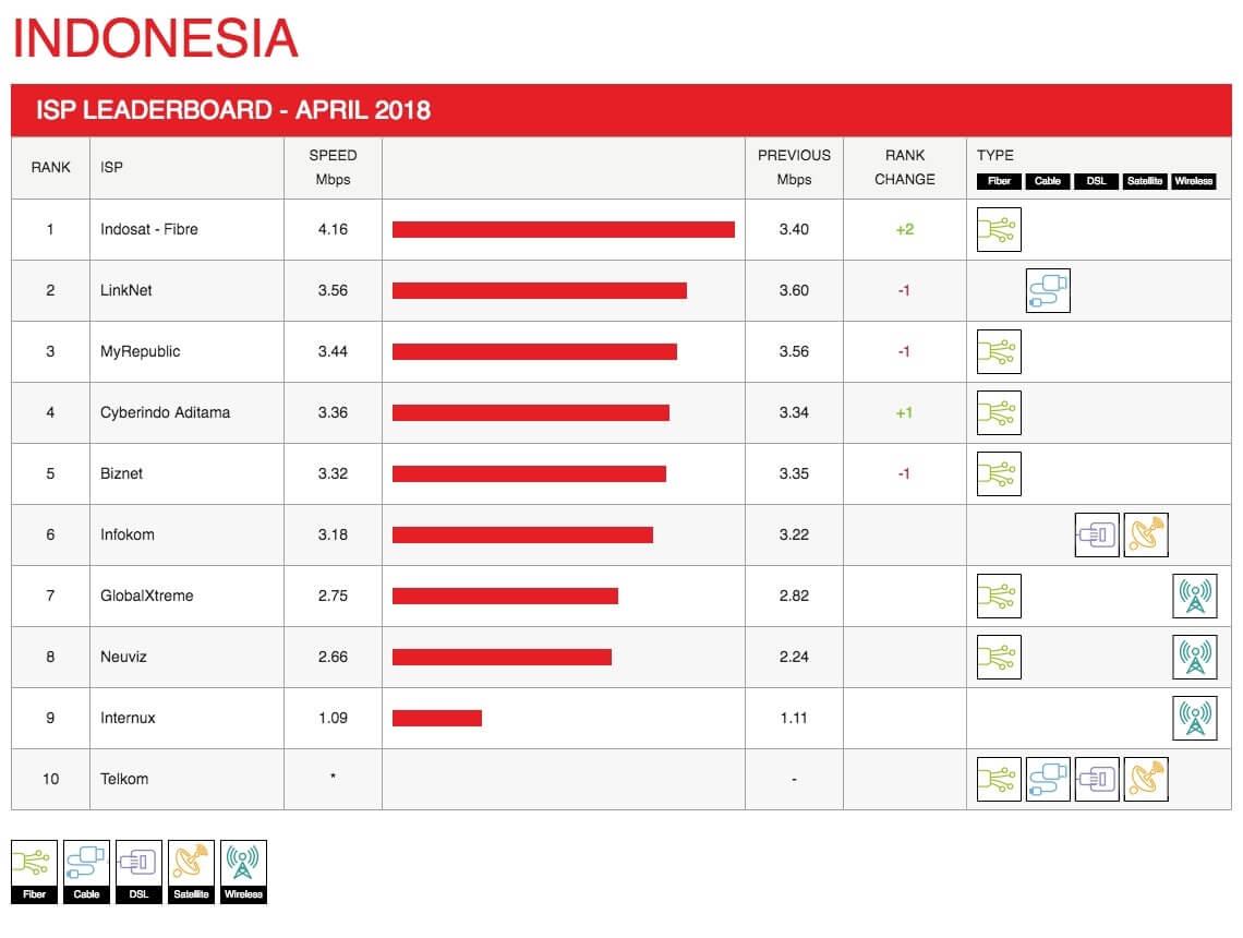 indonesia-leaderboard-2018-04