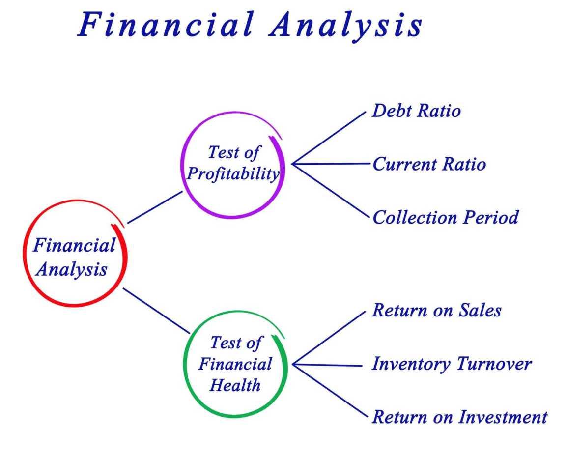 Financial-ratio-Analysis