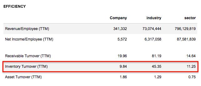 amazon-inventory-turnover-ratio
