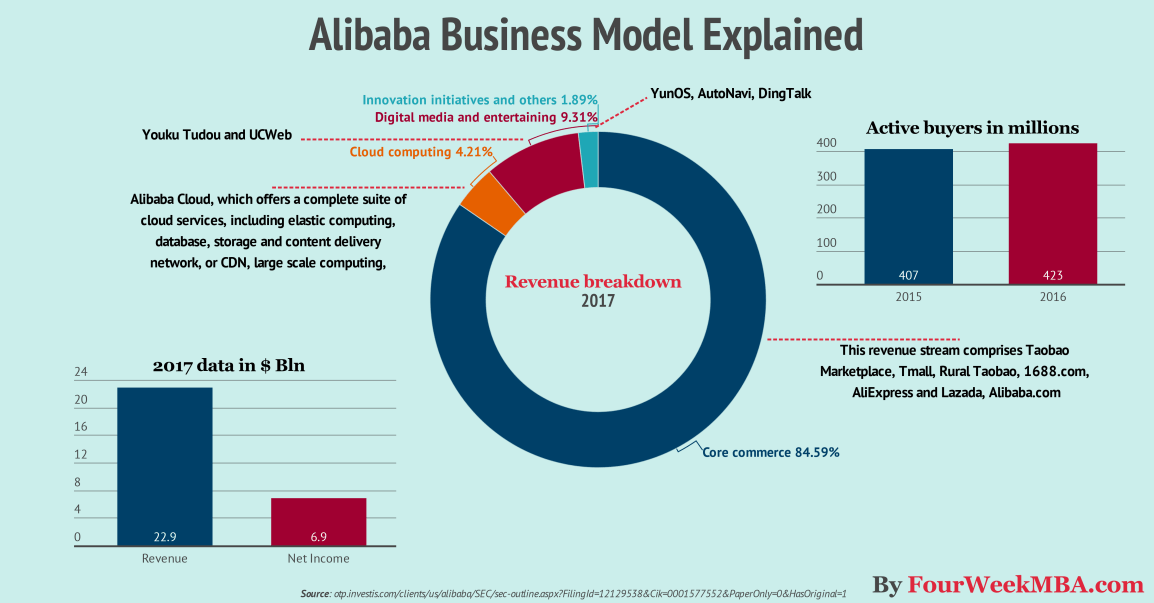 alibaba-business-model